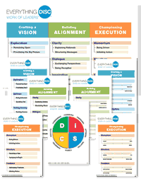 DiSC Work of Leaders Poster