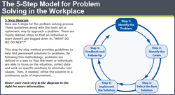 Solving Workplace Problems Online Course Screenshot