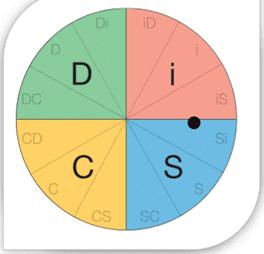 Circular DiSC Model