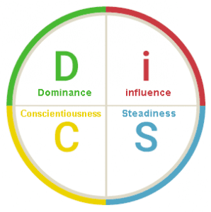 DiSC Personality Types Circular Graph